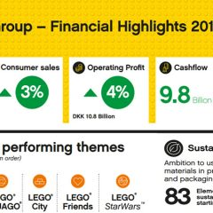 LEGO Group 2018 Annual Results Press Conference